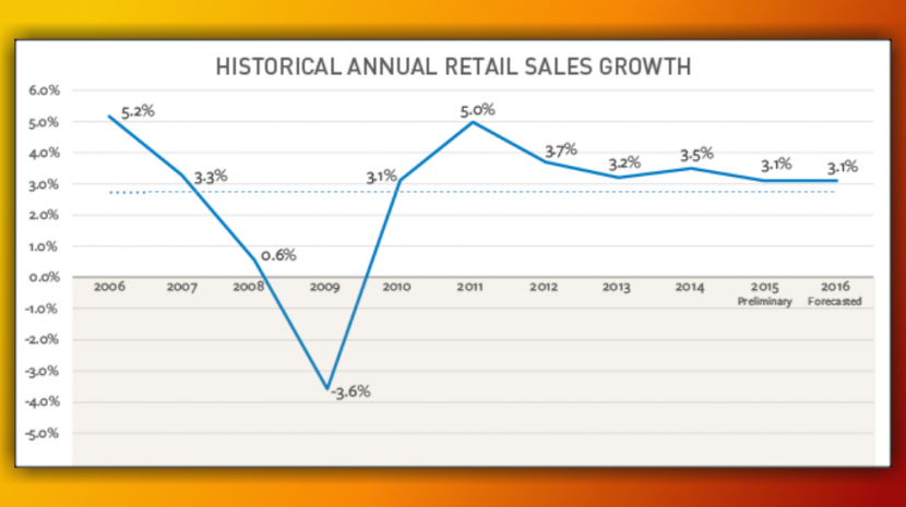 National Retail Federation Reports