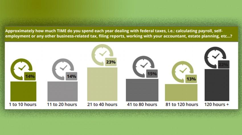 average time to prepare taxes