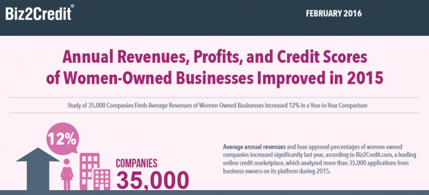 women owned business study
