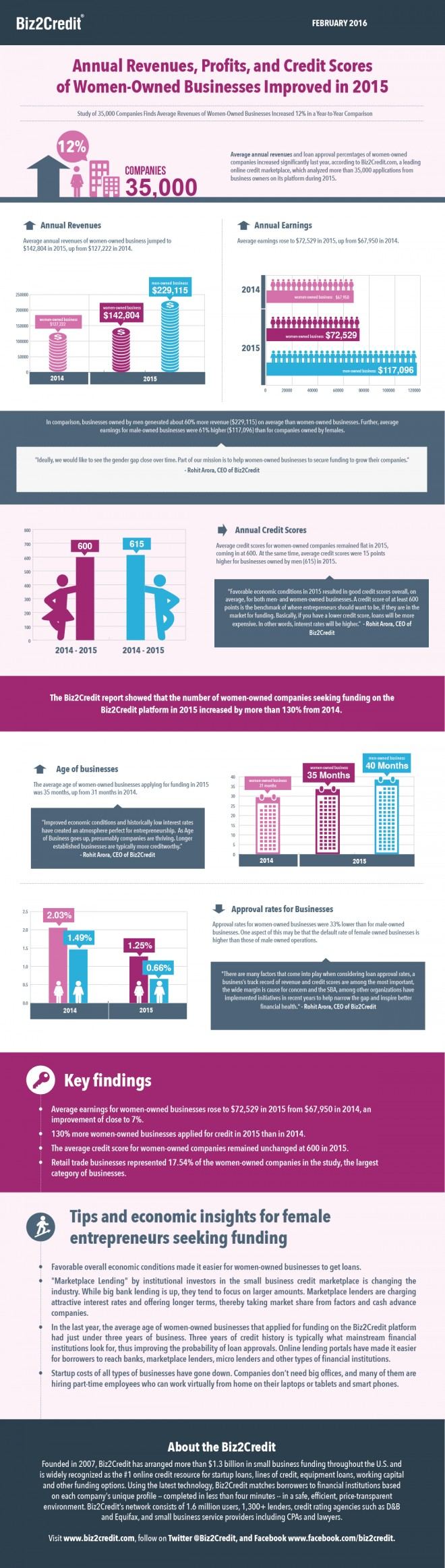 2016 women owned business study