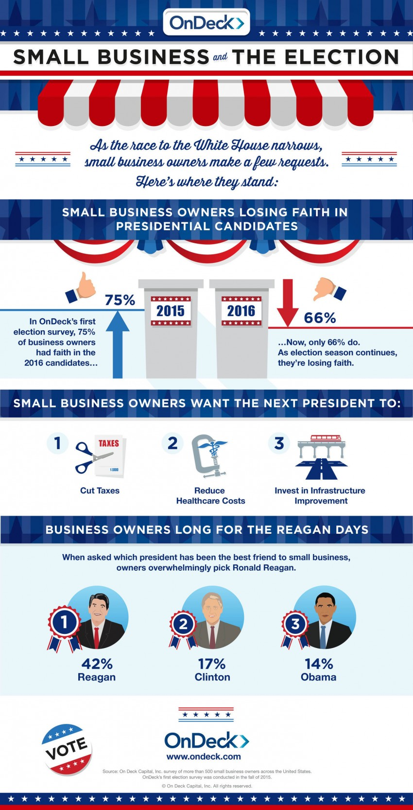 OnDeck Survey Reveals Small Business Owners Losing Faith in Presidential Candidates - 34 Percent of Small Business Owners Do Not Have Faith in Any of the Current Candidates, Up from 25 Percent Last Fall (PRNewsFoto/On Deck Capital, Inc.)