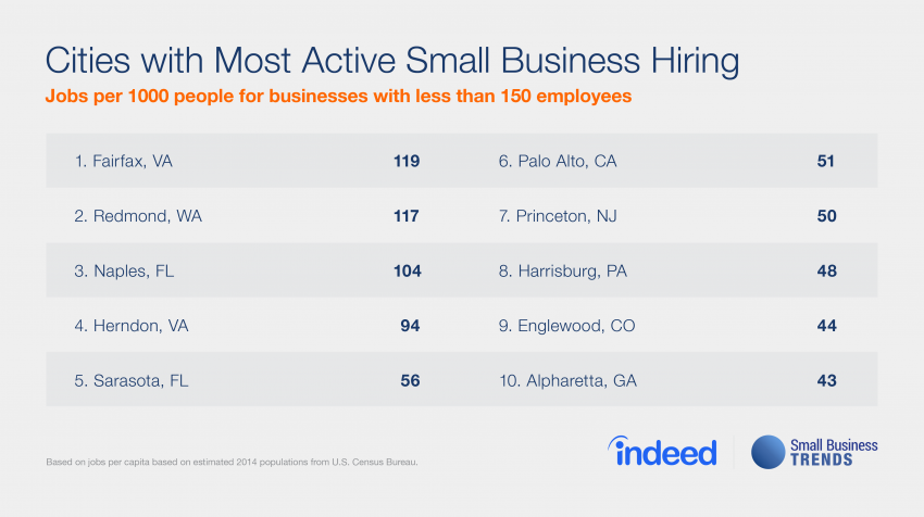 strong small business hiring