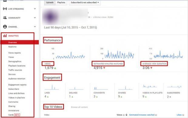 YouTube analytics panel