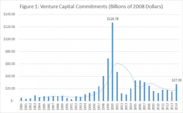 venture capital trends