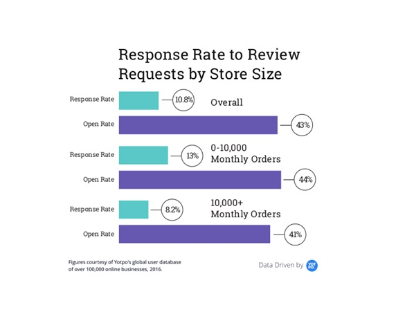 Response Rate to Review