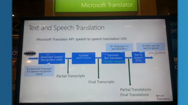 Translator 2