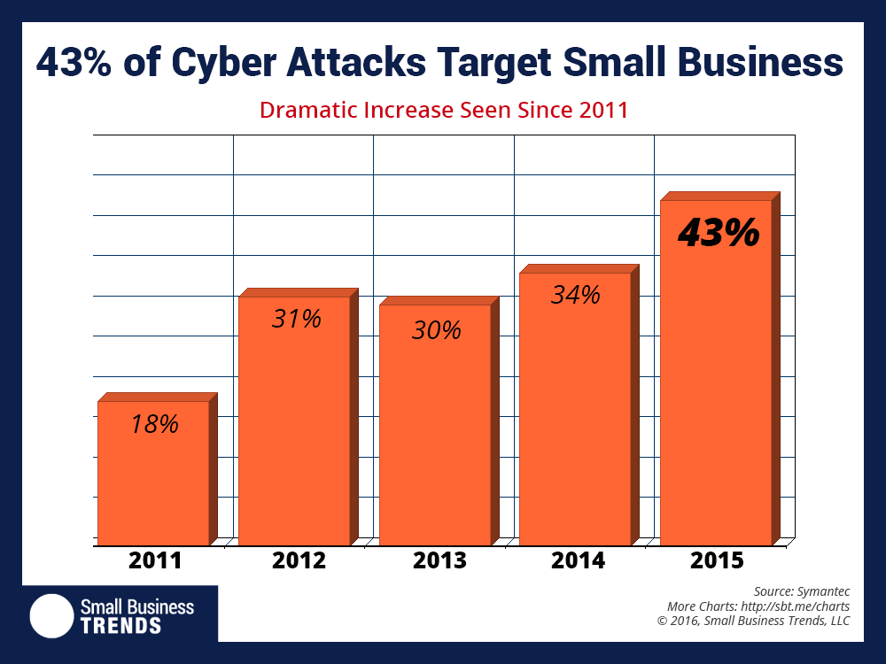 43 Percent Of Cyber Attacks Target Small Business Small