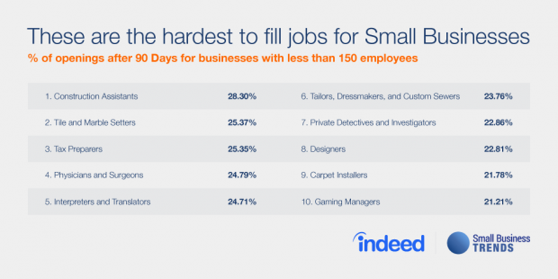 hardest jobs for small businesses to fill