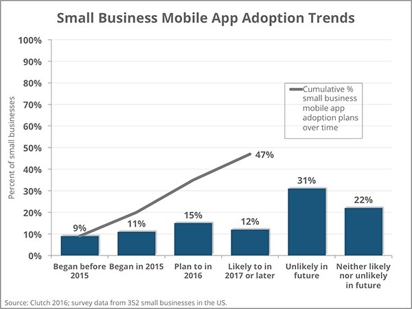 mobile app adoption trends 2016