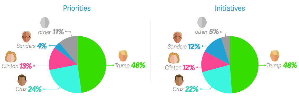 survey of small business owners presidential candidates infographic