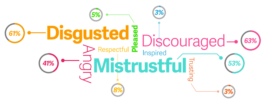 survey of small business owners infographic feelings word cloud