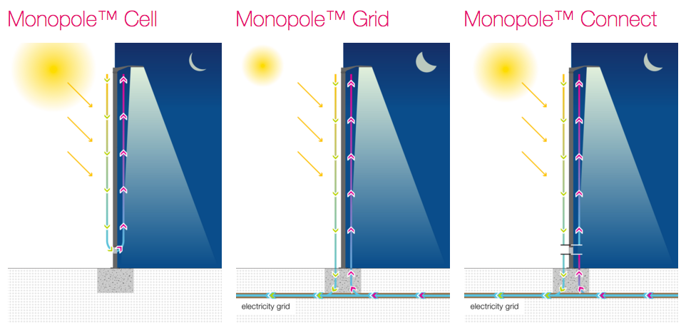 three versions of the solar-powered streetlight Monopole