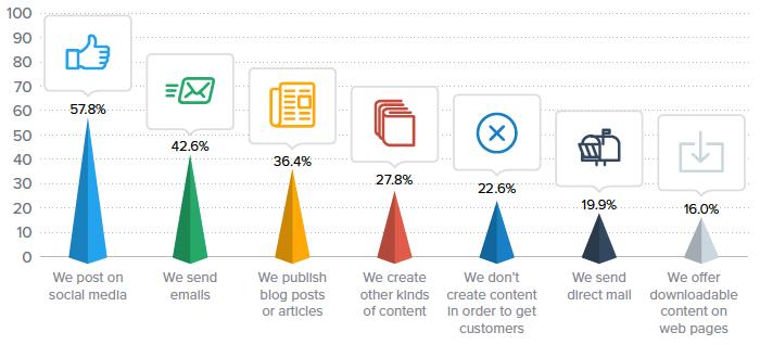 marketing tactics survey for social media