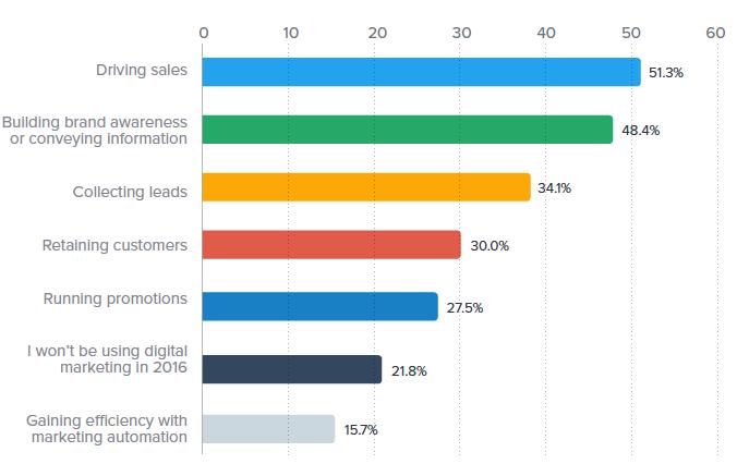 marketing tactics survey marketing goals