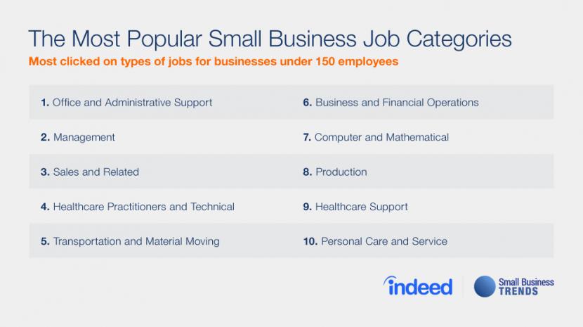 popular small business jobs