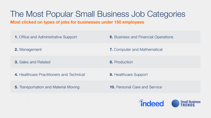 popular small business jobs