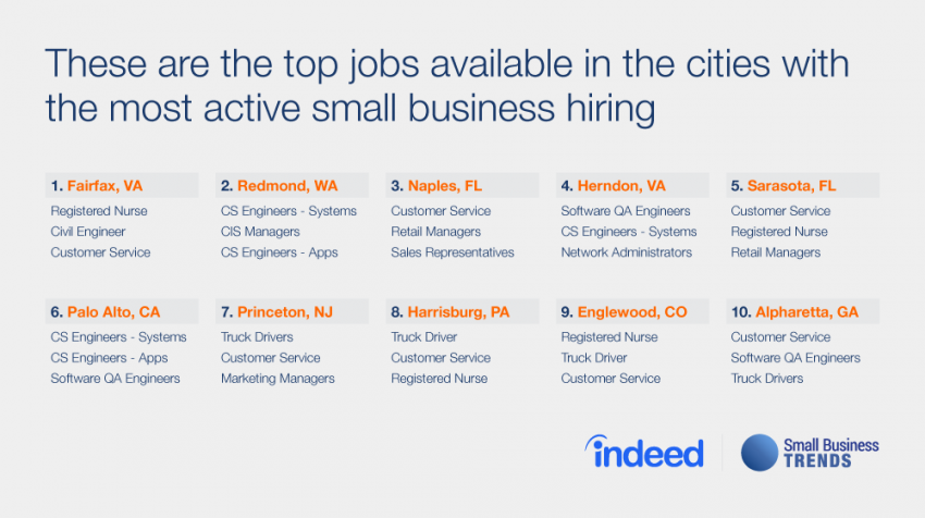 Top Jobs Small Businesses Hire Most