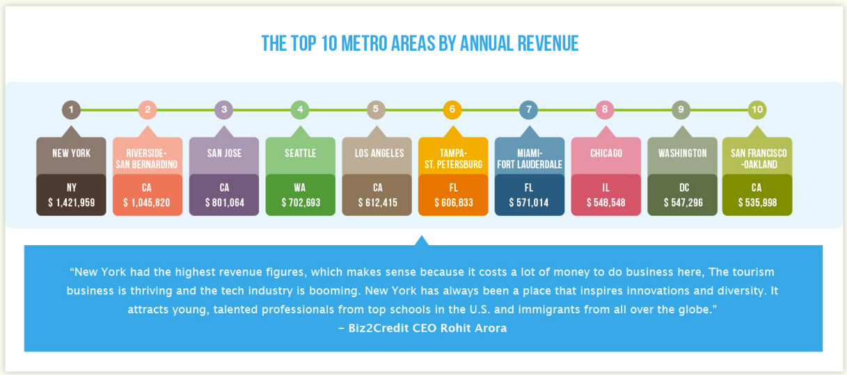 top cities for small business growth by annual revenue