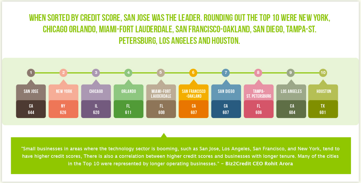 top cities for small business growth by credit score