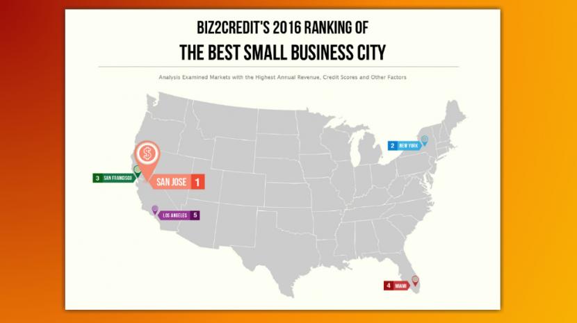biz2credit cities