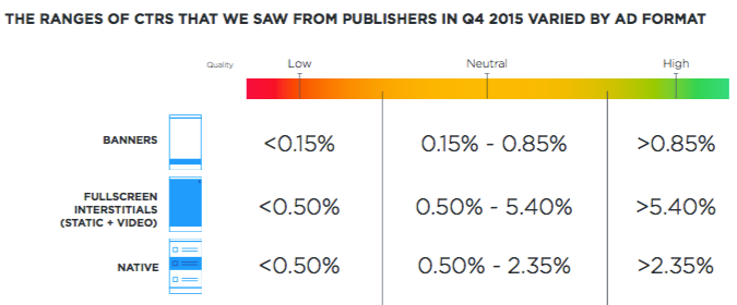 MoPub report data - CTR by ad format.