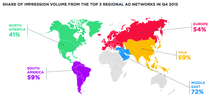 MoPub report data - impressions by region top three ad networks.