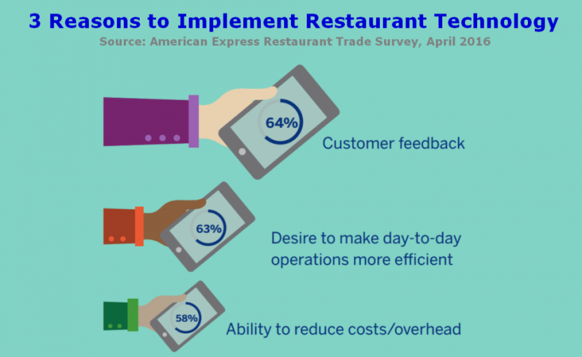 restaurant technology