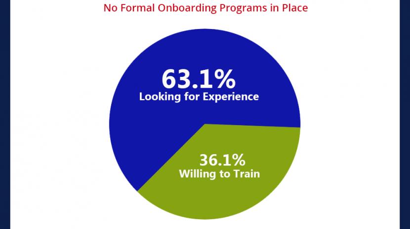 SurePayroll New Hire Training Survey