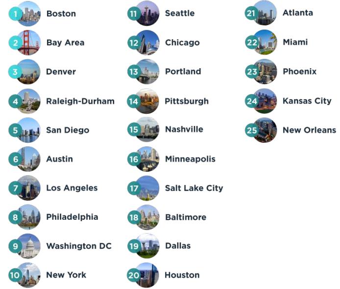 top economy hubs