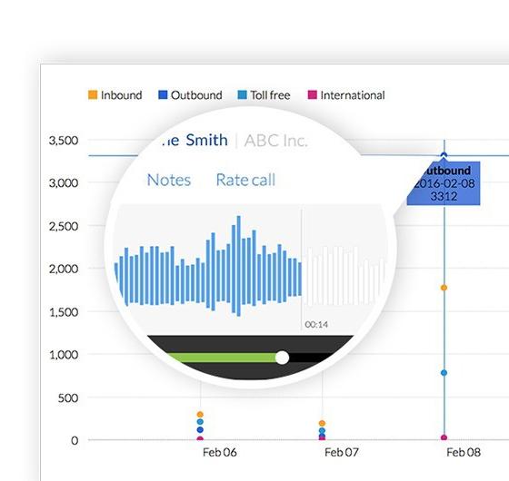 Business Call Analytics - Nextiva Analytics - Access Call