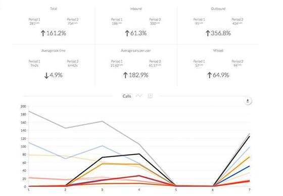 Business Call Analytics - Nextiva Analytics - An Objective Long Term View