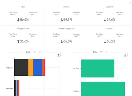 Business Call Analytics - Nextiva Analytics - Compare Data