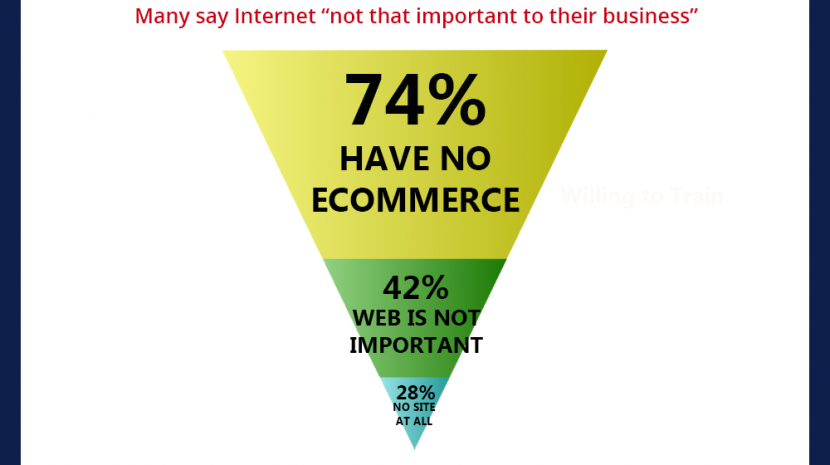 Ecommerce Trends - Small Business ecommerce websites