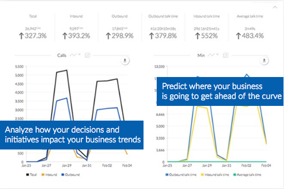 Business Call Analytics - Nextiva Analytics - Identify Patterns in Call Activity