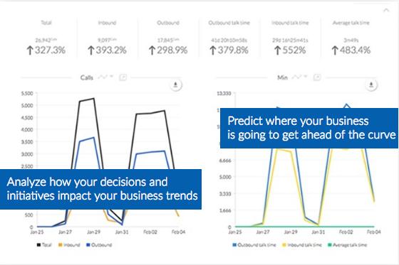 Business Call Analytics - Nextiva Analytics - Identify Patterns in Call Activity