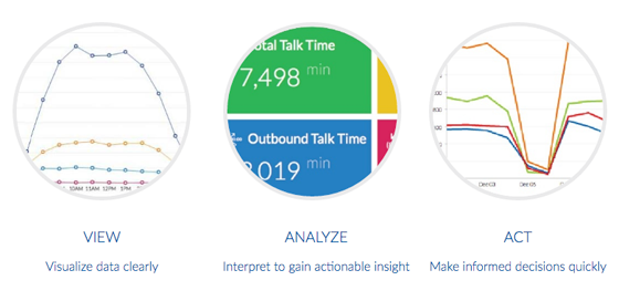 Business Call Analytics - Nextiva Analytics - Nextiva Analytics Overview