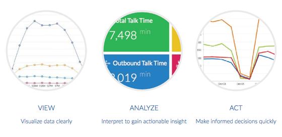 Business Call Analytics - Nextiva Analytics - Nextiva Analytics Overview