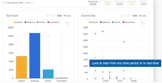 Business Call Analytics - Nextiva Analytics - Real Time Reporting