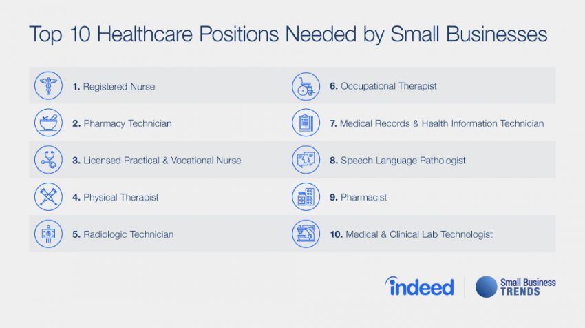 Healthcare Jobs in Demand Right Now by Small Businesses