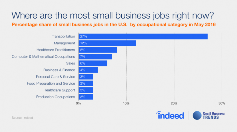 Small Businesses Posting More Jobs Related to Transportation