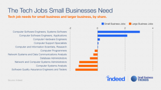 SMBTrends_TechJobs_V3