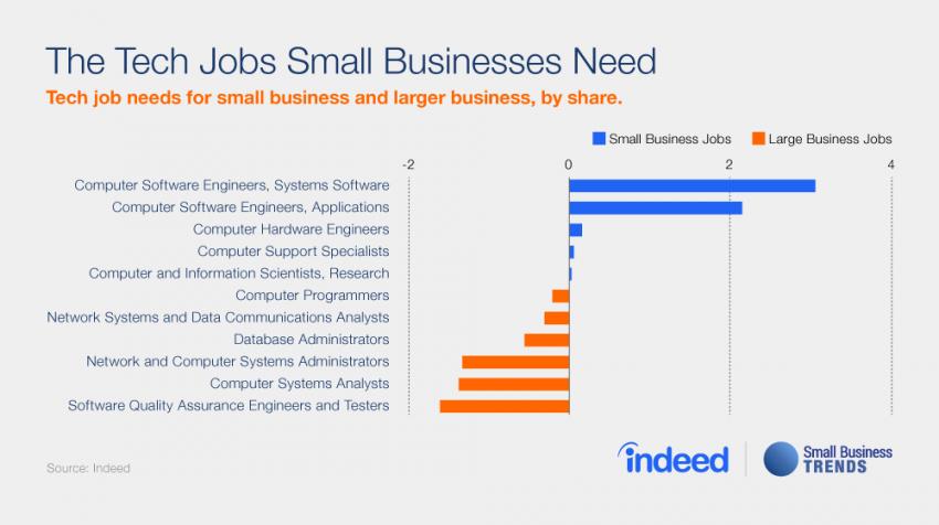 small business tech jobs