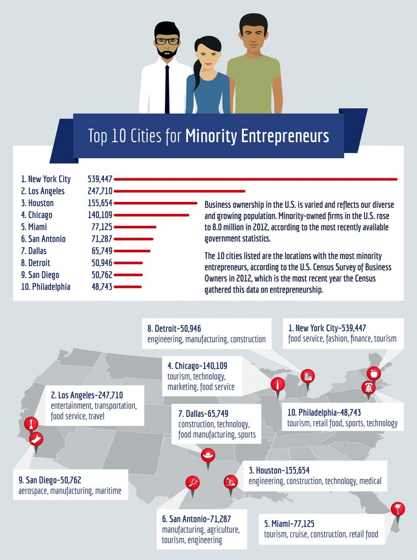 Cities for Minority Entrepreneurs