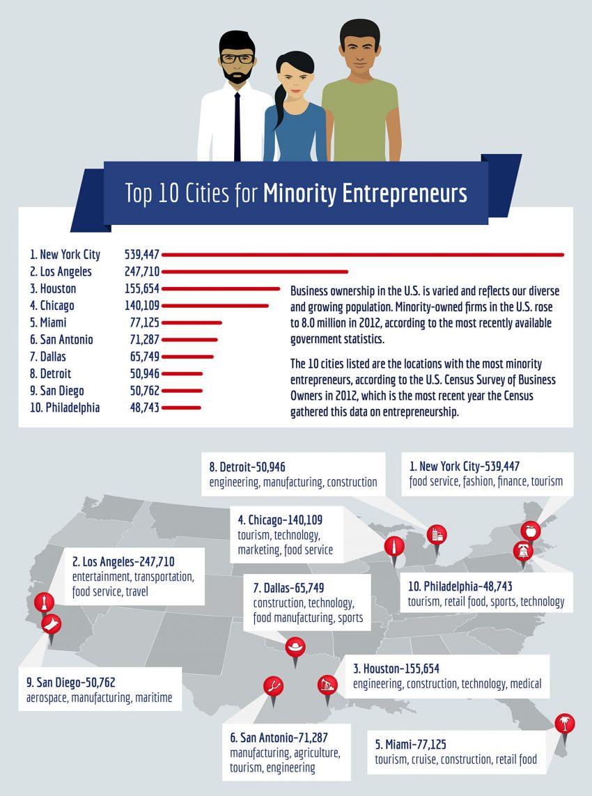 Cities for Minority Entrepreneurs