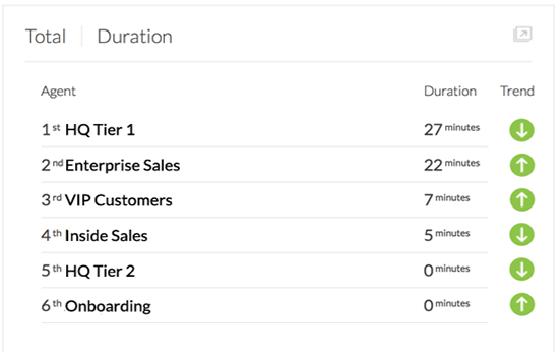 Business Call Analytics - Nextiva Analytics - View Rankings