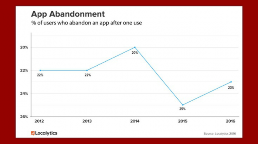 App Retention Rate