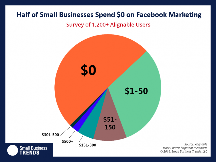 How Much Do Small Businesses Spend on Facebook Marketing? Not That Much