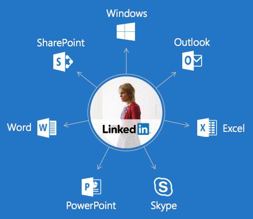 The New LinkedIn - Ubiquitous Profiles