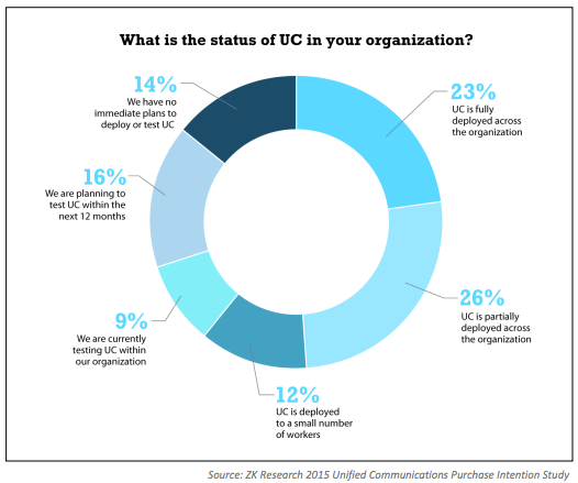 Cloud Communications - Survey Results