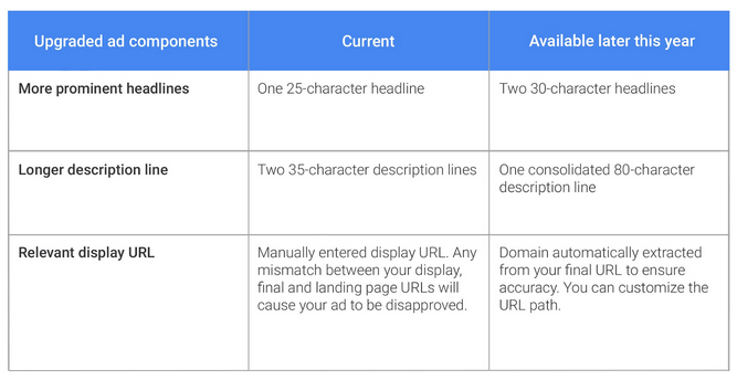 Google's Expanded Text Ads - Change Details